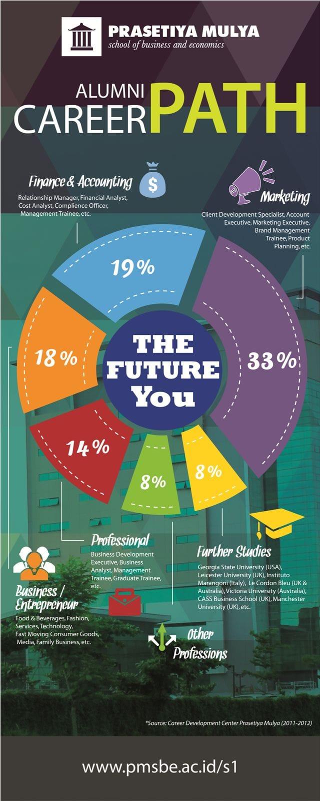 Prasmul Alumni Career Path (2011-2012) - Cerita Prasmul